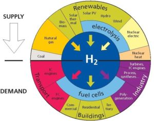 Hydrogen Economy for Arab Countries